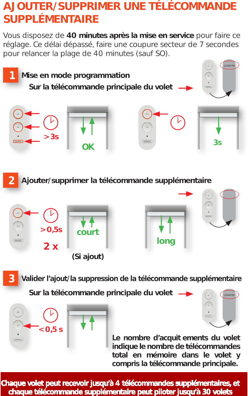 Emetteur Supplementaire Bubendorff